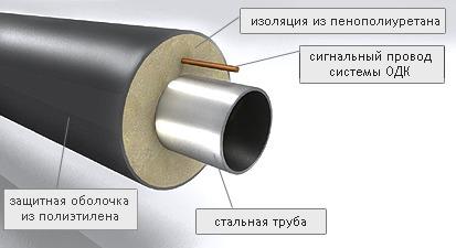 Предизолированная труба в пенополиуретановой оболочке